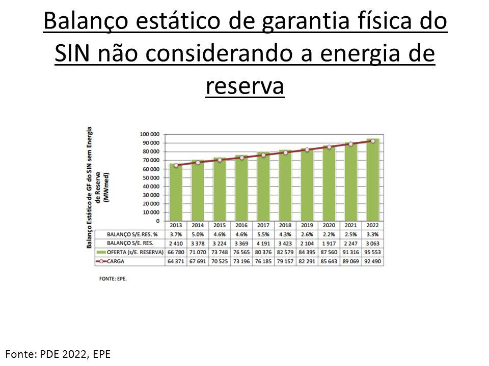 Balanço estático de garantia física do SIN não considerando a energia de reserva Fonte: PDE 2022, EPE
