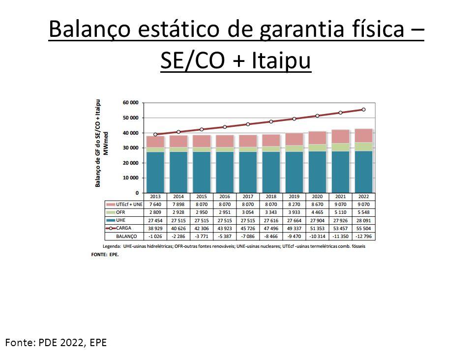 Balanço estático de garantia física – SE/CO + Itaipu Fonte: PDE 2022, EPE