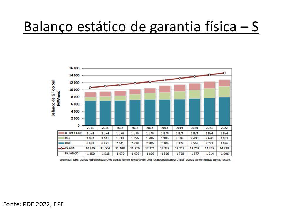 Balanço estático de garantia física – S Fonte: PDE 2022, EPE