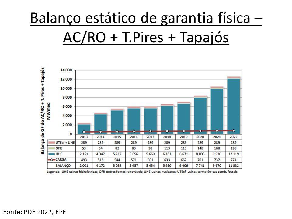 Balanço estático de garantia física – AC/RO + T.Pires + Tapajós Fonte: PDE 2022, EPE