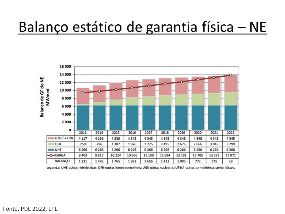 Balanço estático de garantia física – NE Fonte: PDE 2022, EPE