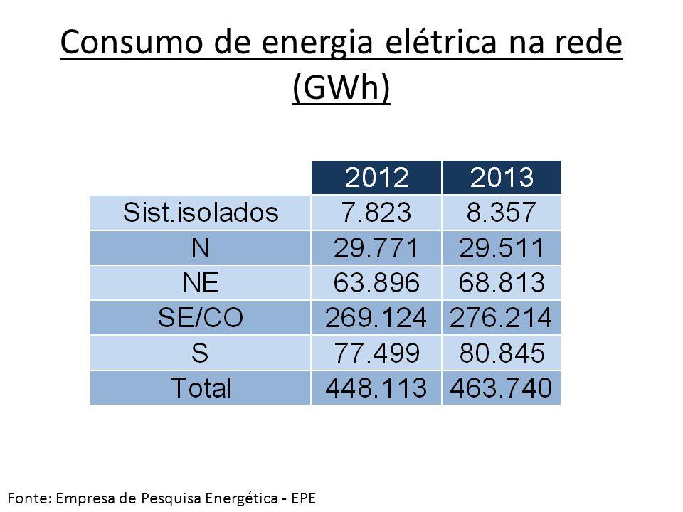 Consumo de energia elétrica na rede (GWh) Fonte: Empresa de Pesquisa Energética - EPE