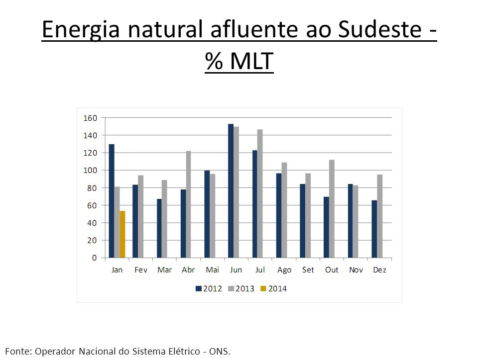 Energia natural afluente ao Sudeste - % MLT Fonte: Operador Nacional do Sistema Elétrico - ONS.