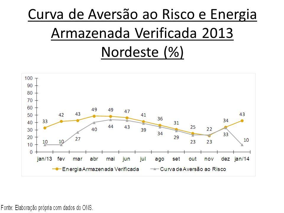 Curva de Aversão ao Risco e Energia Armazenada Verificada 2013 Norte (%)