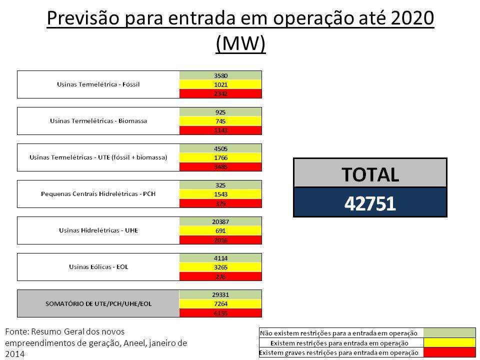 Previsão para entrada em operação até 2020 (MW) Fonte: Resumo Geral dos novos empreendimentos de geração, Aneel, janeiro de 2014