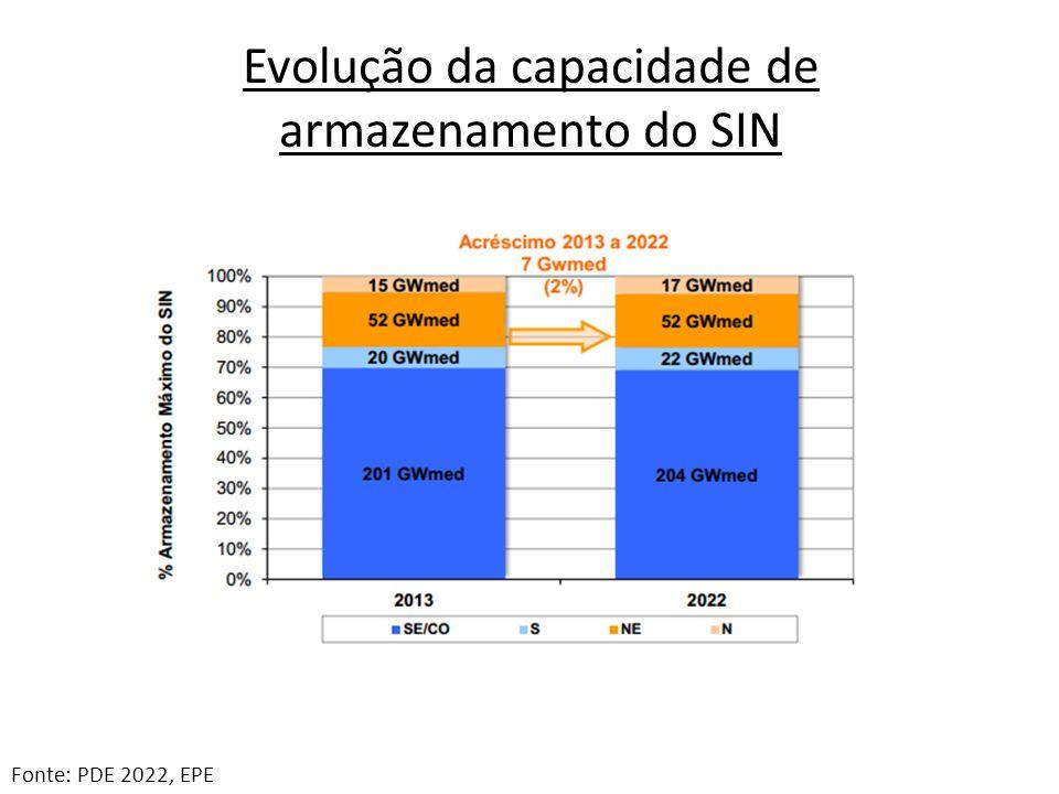 Armazenamento e Curvas de Aversão ao Risco neste bimestre (% do valor máximo) Fonte: ONS ¹ dia 16 de fev