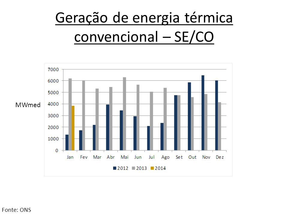 Geração de energia térmica convencional – SE/CO Fonte: ONS MWmed