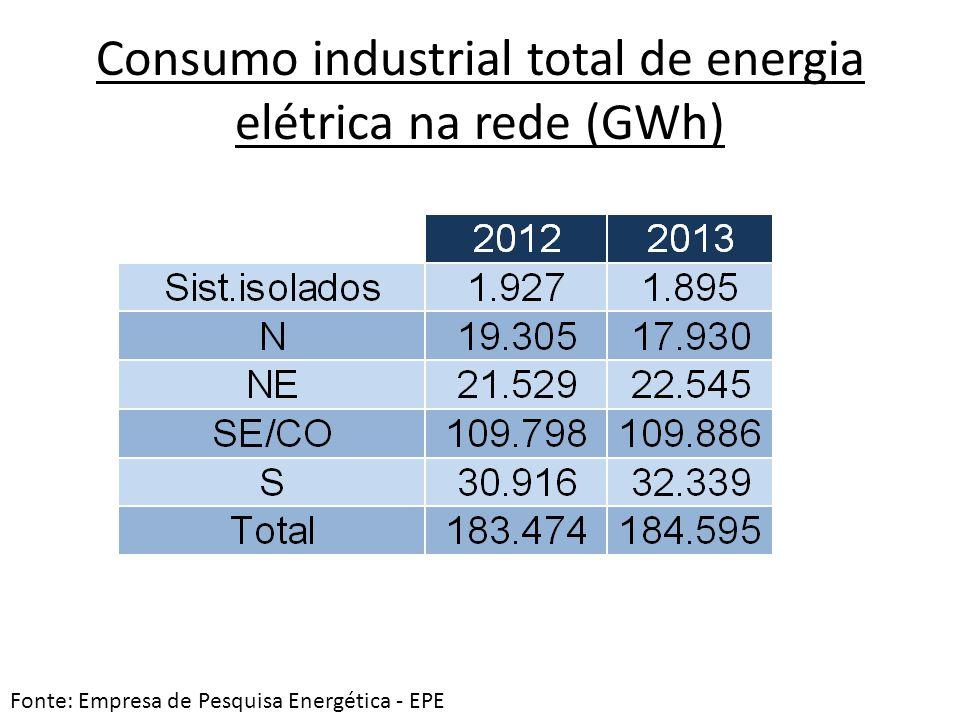 Consumo industrial total de energia elétrica na rede (GWh) Fonte: Empresa de Pesquisa Energética - EPE