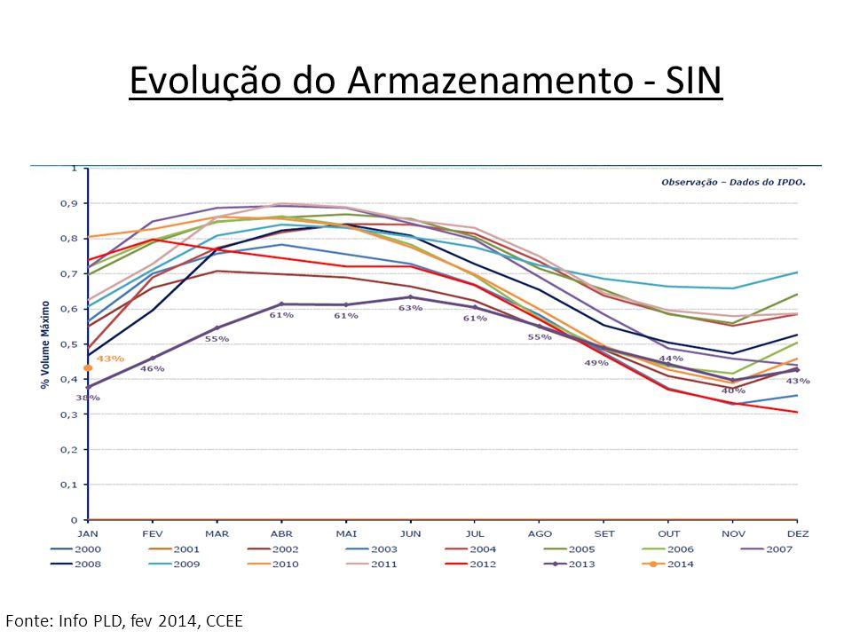 Evolução do Armazenamento - SIN Fonte: Info PLD, fev 2014, CCEE