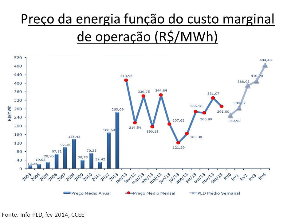 Preço da energia função do custo marginal de operação (R$/MWh) Fonte: Info PLD, fev 2014, CCEE