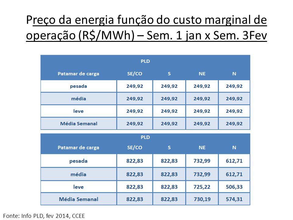 Preço da energia função do custo marginal de operação (R$/MWh) – Sem.