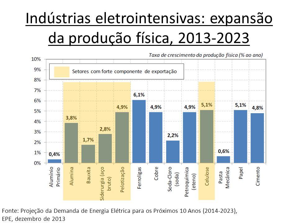 Indústrias eletrointensivas: expansão da produção física, 2013-2023 Fonte: Projeção da Demanda de Energia Elétrica para os Próximos 10 Anos (2014-2023), EPE, dezembro de 2013