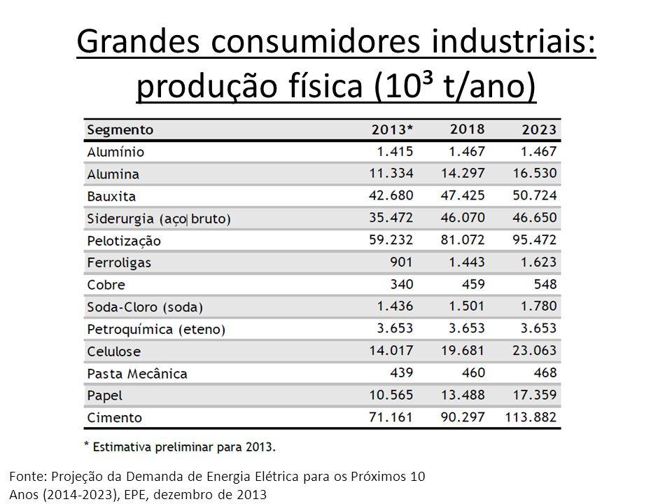 Grandes consumidores industriais: produção física (10³ t/ano) Fonte: Projeção da Demanda de Energia Elétrica para os Próximos 10 Anos (2014-2023), EPE, dezembro de 2013