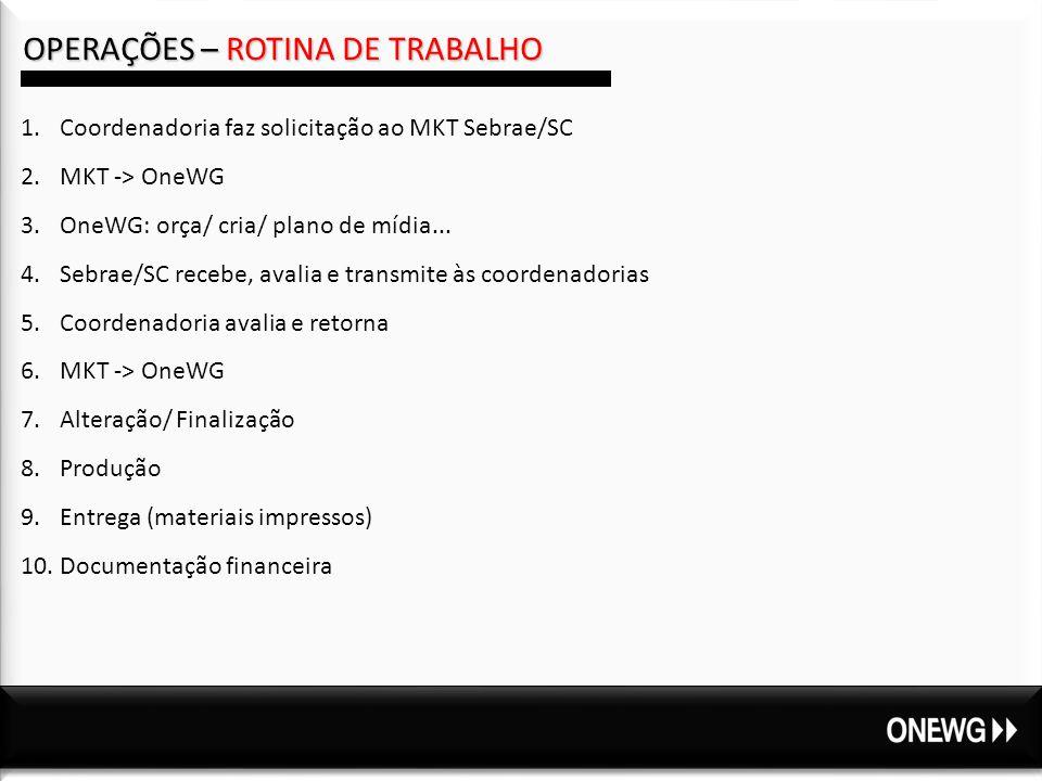 OPERAÇÕES – ROTINA DE TRABALHO 1.Coordenadoria faz solicitação ao MKT Sebrae/SC 2.MKT -> OneWG 3.OneWG: orça/ cria/ plano de mídia...