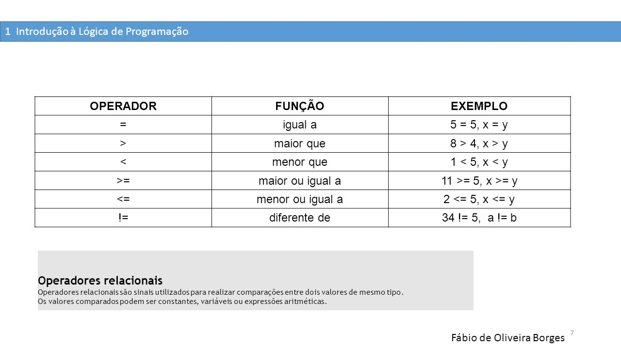 Fábio de Oliveira Borges 7 OPERADORFUNÇÃOEXEMPLO =igual a5 = 5, x = y >maior que8 > 4, x > y <menor que1 < 5, x < y >=maior ou igual a11 >= 5, x >= y