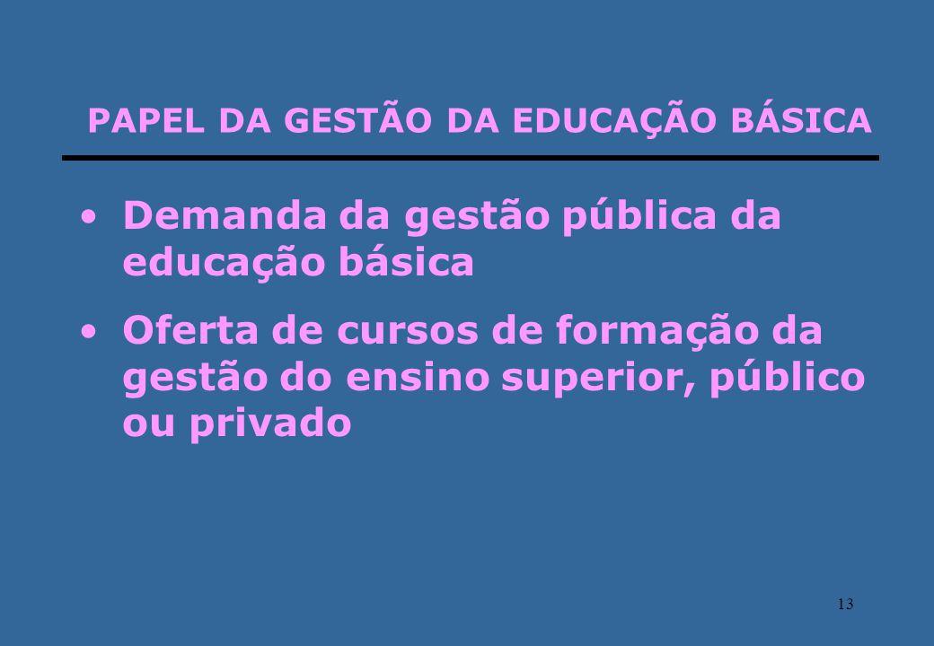 13 PAPEL DA GESTÃO DA EDUCAÇÃO BÁSICA Demanda da gestão pública da educação básica Oferta de cursos de formação da gestão do ensino superior, público