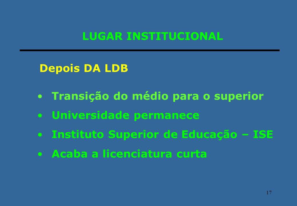 17 LUGAR INSTITUCIONAL Transição do médio para o superior Universidade permanece Instituto Superior de Educação – ISE Acaba a licenciatura curta Depoi