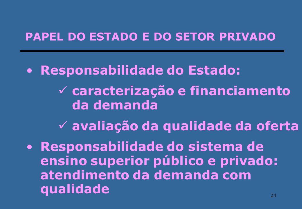 24 PAPEL DO ESTADO E DO SETOR PRIVADO Responsabilidade do Estado: caracterização e financiamento da demanda avaliação da qualidade da oferta Responsab