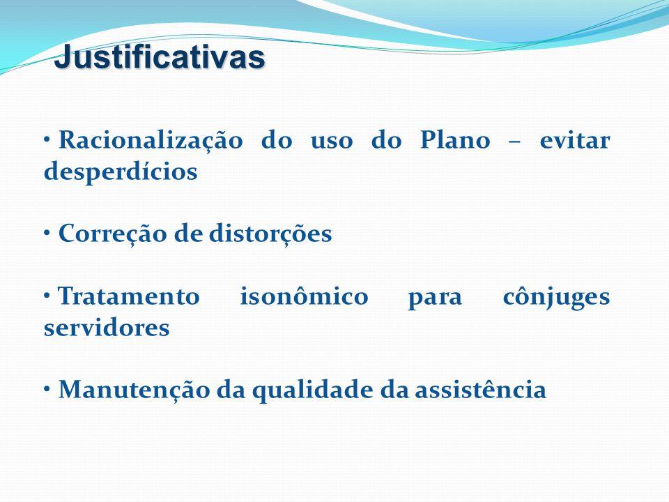 Justificativas Racionalização do uso do Plano – evitar desperdícios Correção de distorções Tratamento isonômico para cônjuges servidores Manutenção da