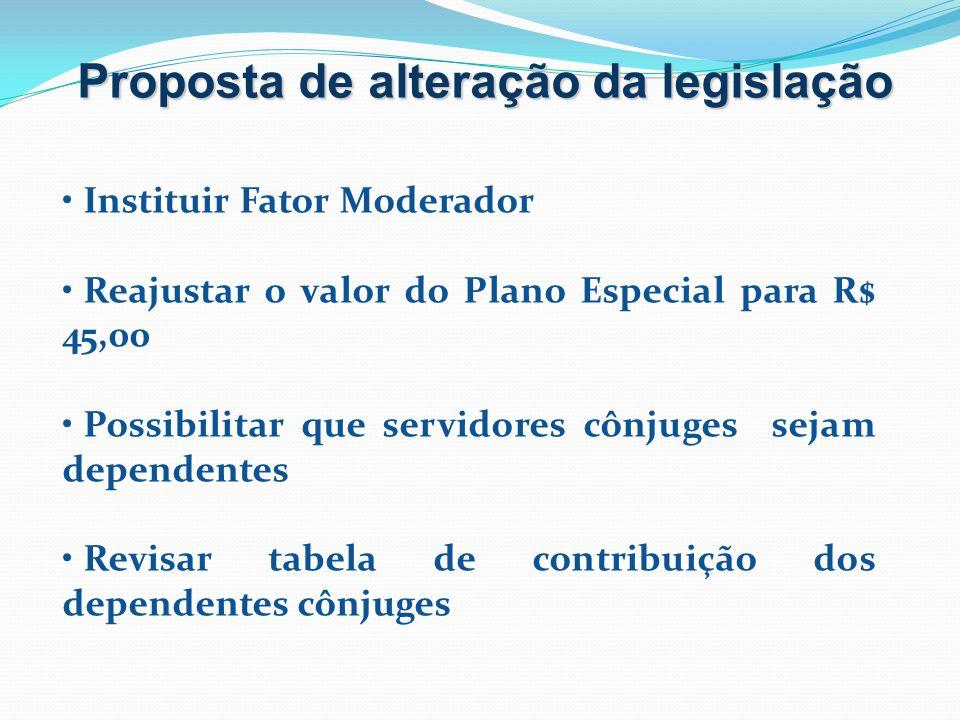 Proposta de alteração da legislação Instituir Fator Moderador Reajustar o valor do Plano Especial para R$ 45,00 Possibilitar que servidores cônjuges s