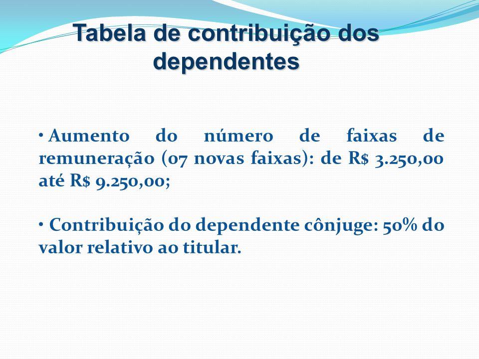 TABELA DE CONTRIBUIÇÃO PARA BENEFICIÁRIOS TITULARES E DEPENDENTES VALOR CONTRIBUIÇÃO TITULAR (R$) VALOR CONTRIBUIÇÃO DO DEPENDENTE (R$) FAIXAS DE REMUNERAÇÃO Até 350,00 26,00 4,00 350,01 a 450,00 36,00 4,00 450,01 a 550,00 46,00 4,00 550,01 a 650,00 50,70 8,00 650,01 a 750,00 59,80 13,16 750,01 a 850,00 68,90 15,16 850,01 a 950,00 78,00 17,16 950,01 a 1.050,00 87,10 19,16 1.050,01 a 1.150,00 96,20 21,16 1.150,01 a 1.250,00 105,30 23,17 1.250,01 a 1.350,00 114,40 25,17 1.350,01 a 1.450,00 123,50 27,17 1.450,01 a 1.550,00 132,60 29,17 1.550,01 a 1.650,00 141,70 31,17 1.650,01 a 1.750,00 150,80 33,18 1.750,01 a 1.850,00 159,90 35,18 1.850,01 a 1.950,00 169,00 37,18 1.950,01 a 2.050,00 178,10 39,18 2.050,01 a 2.150,00 187,20 41,18 2.150,01 a 2.250,00 196,30 43,19 2.250,01 a 2.350,00 205,40 45,19 2.350,01 a 2.450,00 210,50 46,31 2.450,01 a 2.550,00 223,60 49,19 2.550,01 a 2.650,00 232,70 51,19 2.650,01 a 2.750,00 241,80 53,20 2.750,01 a 2.850,00 250,90 55,20 2.850,01 a 2.950,00 260,00 57,20 2.950,01 a 3.050,00 269,10 59,20 3.050,01 a 3.150,00 278,20 61,20 3.150,01 a 3.250,00 287,30 63,21 Acima de 3.250,01 290,00 63,80