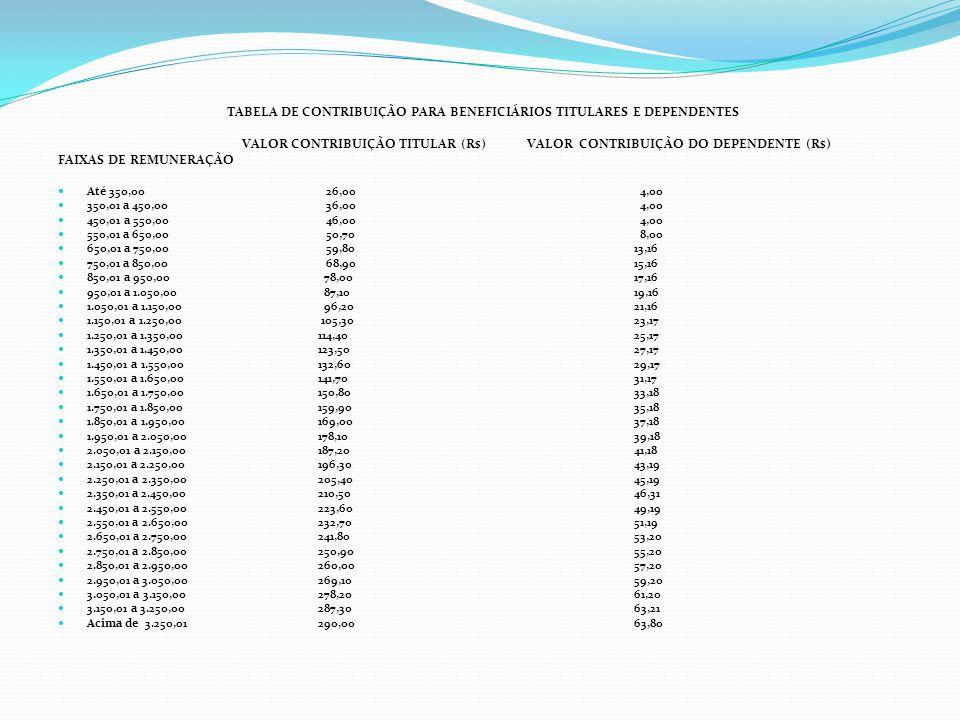 TABELA DE CONTRIBUIÇÃO PARA BENEFICIÁRIOS TITULARES E DEPENDENTES VALOR CONTRIBUIÇÃO TITULAR (R$) VALOR CONTRIBUIÇÃO DO DEPENDENTE (R$) FAIXAS DE REMU