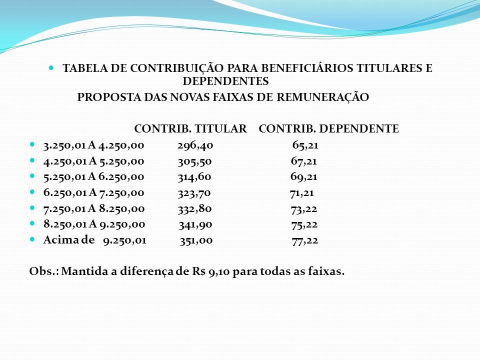 TABELA DE CONTRIBUIÇÃO PARA BENEFICIÁRIOS TITULARES E DEPENDENTES PROPOSTA DAS NOVAS FAIXAS DE REMUNERAÇÃO CONTRIB. TITULAR CONTRIB. DEPENDENTE 3.250,