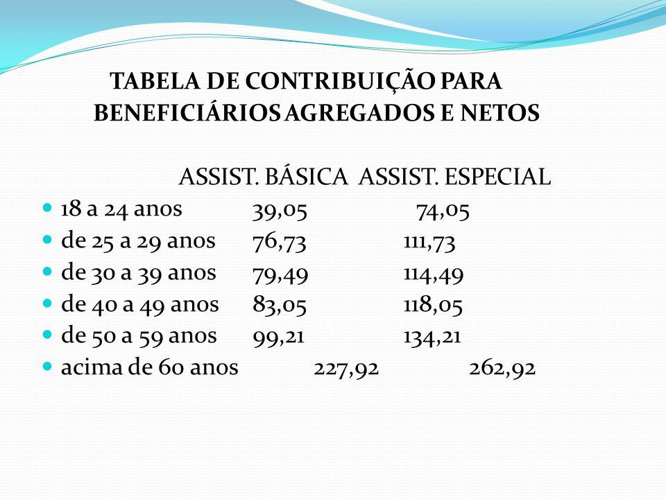 TABELA DE CONTRIBUIÇÃO PARA BENEFICIÁRIOS AGREGADOS E NETOS ASSIST. BÁSICA ASSIST. ESPECIAL 18 a 24 anos 39,05 74,05 de 25 a 29 anos 76,73 111,73 de 3
