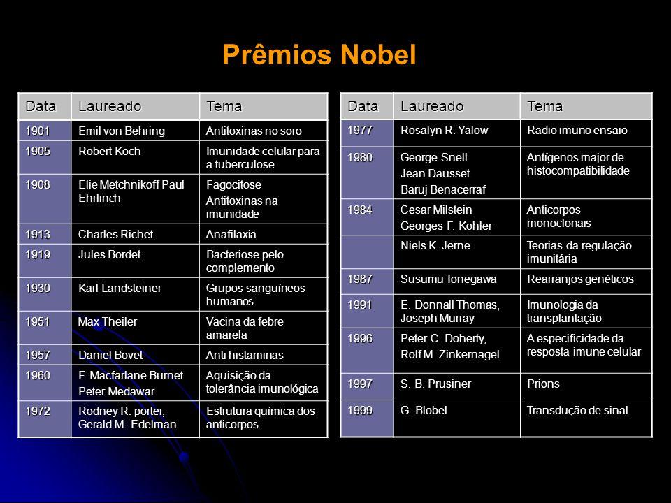 Prêmios Nobel DataLaureadoTema 1901Emil von BehringAntitoxinas no soro 1905Robert KochImunidade celular para a tuberculose 1908Elie Metchnikoff Paul E