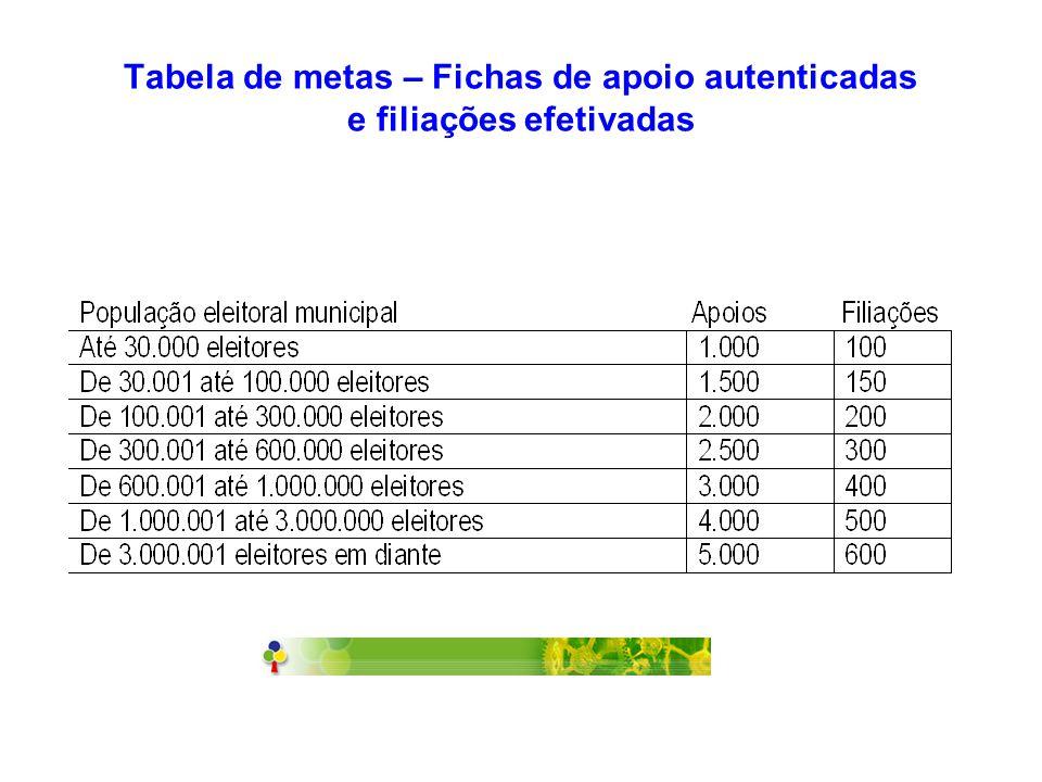 Tabela de metas – Fichas de apoio autenticadas e filiações efetivadas