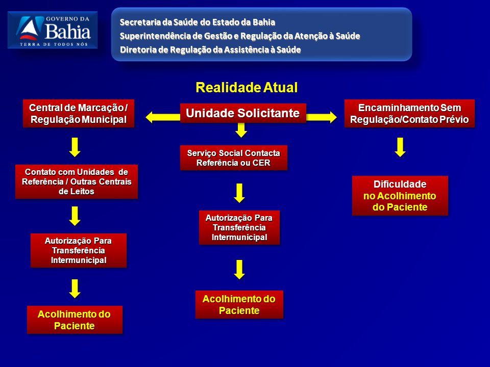 Central de Marcação / Regulação Municipal Realidade Atual Serviço Social Contacta Referência ou CER Encaminhamento Sem Regulação/Contato Prévio Contat
