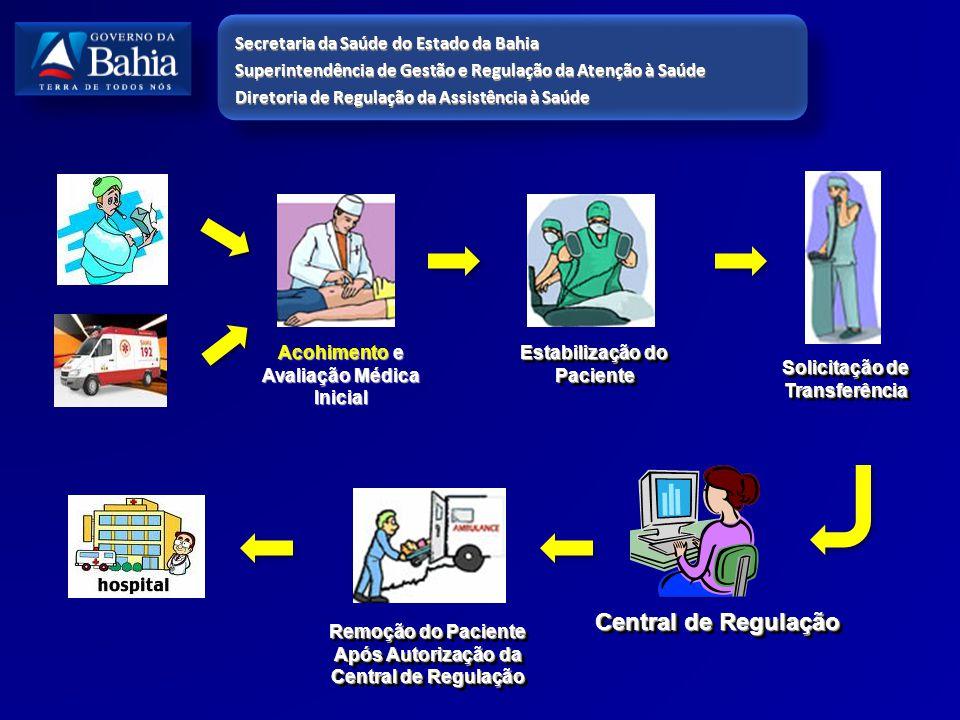 Acohimento e Avaliação Médica Inicial Estabilização do Paciente Solicitação de Transferência Remoção do Paciente Após Autorização da Central de Regula