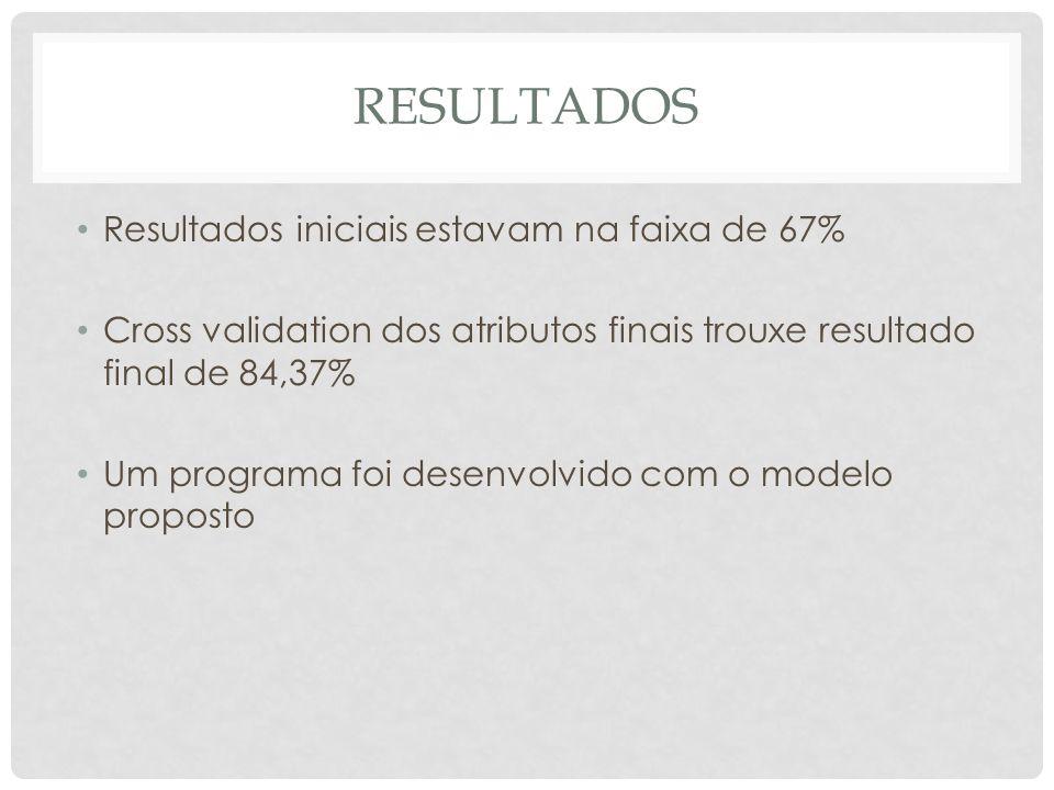 RESULTADOS Resultados iniciais estavam na faixa de 67% Cross validation dos atributos finais trouxe resultado final de 84,37% Um programa foi desenvolvido com o modelo proposto