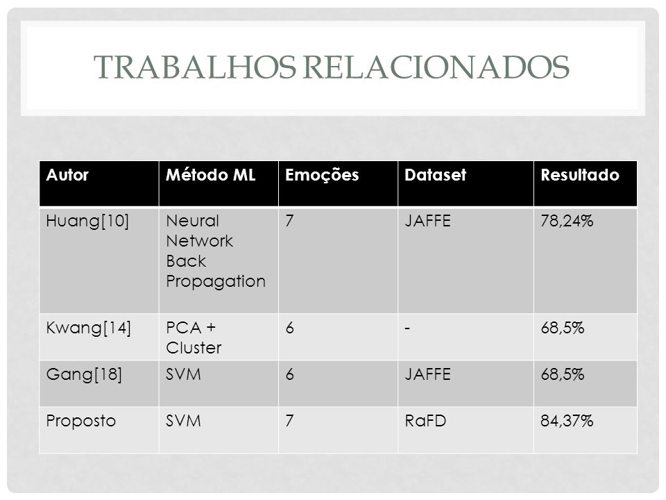 TRABALHOS RELACIONADOS AutorMétodo MLEmoçõesDatasetResultado Huang[10]Neural Network Back Propagation 7JAFFE78,24% Kwang[14]PCA + Cluster 6-68,5% Gang[18]SVM6JAFFE68,5% PropostoSVM7RaFD84,37%