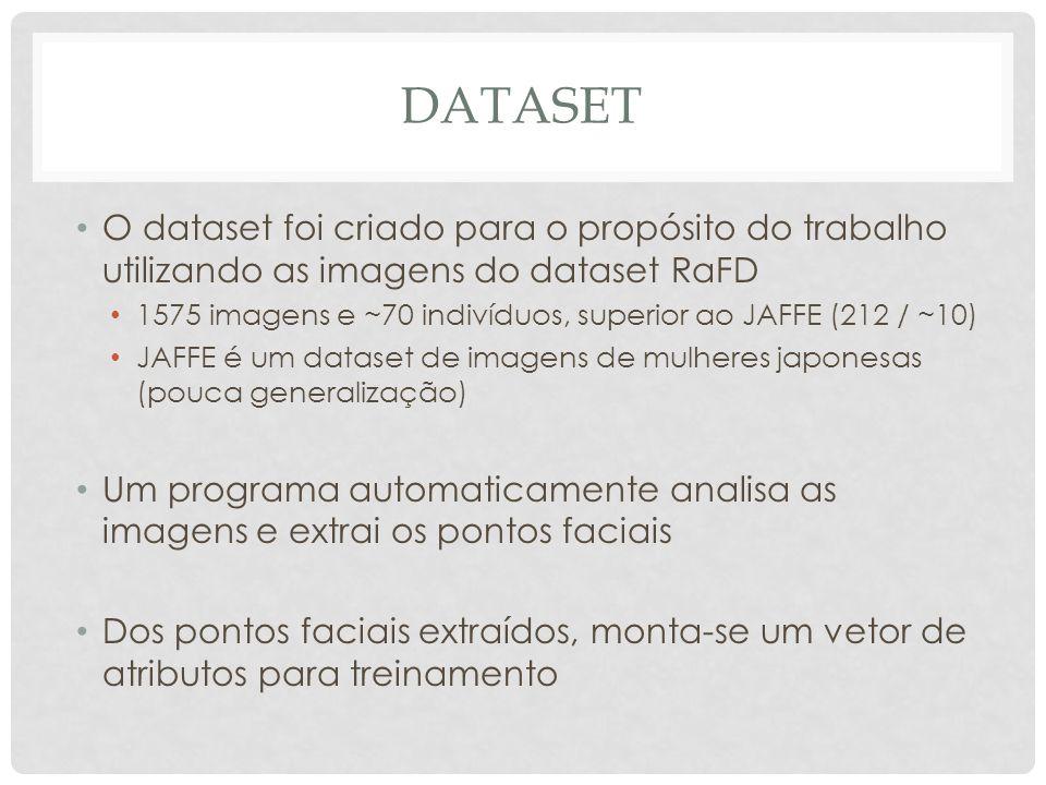 DATASET O dataset foi criado para o propósito do trabalho utilizando as imagens do dataset RaFD 1575 imagens e ~70 indivíduos, superior ao JAFFE (212 / ~10) JAFFE é um dataset de imagens de mulheres japonesas (pouca generalização) Um programa automaticamente analisa as imagens e extrai os pontos faciais Dos pontos faciais extraídos, monta-se um vetor de atributos para treinamento