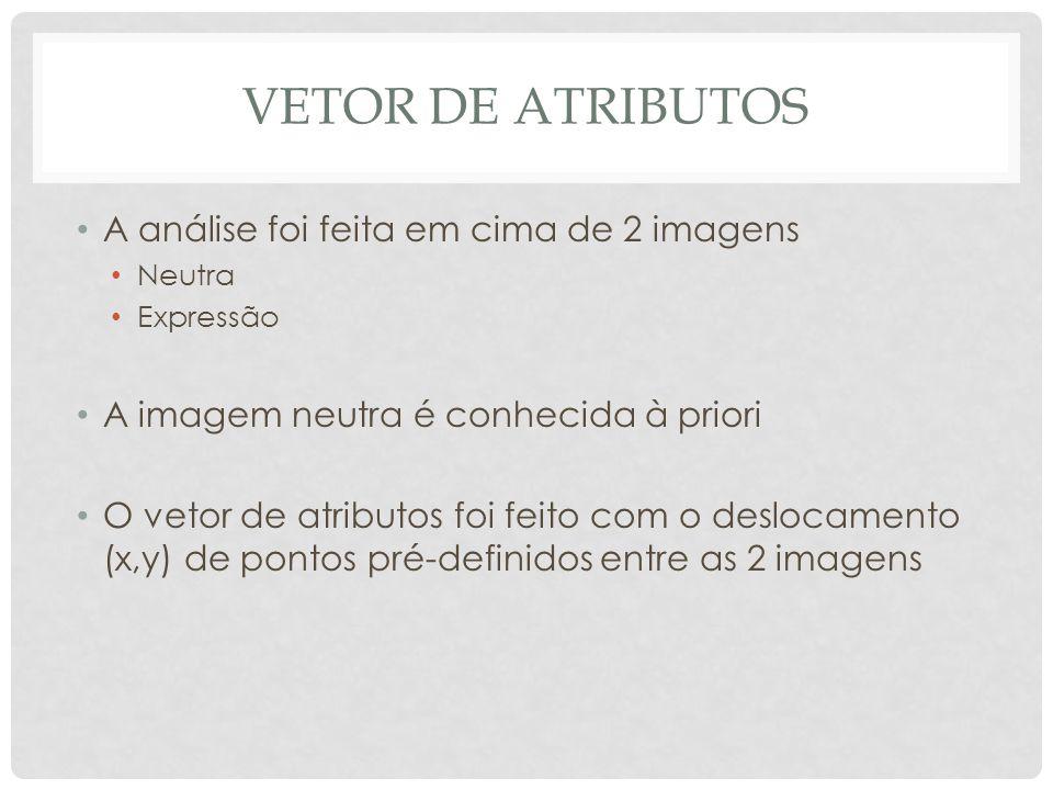 VETOR DE ATRIBUTOS A análise foi feita em cima de 2 imagens Neutra Expressão A imagem neutra é conhecida à priori O vetor de atributos foi feito com o deslocamento (x,y) de pontos pré-definidos entre as 2 imagens