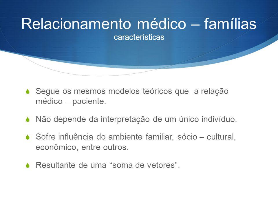 Relacionamento médico – famílias características  Segue os mesmos modelos teóricos que a relação médico – paciente.  Não depende da interpretação de