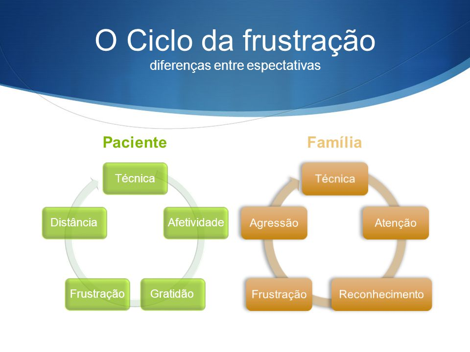 O Ciclo da frustração diferenças entre espectativas Paciente TécnicaAfetividadeGratidãoFrustraçãoDistância Família TécnicaAtençãoReconhecimentoFrustra