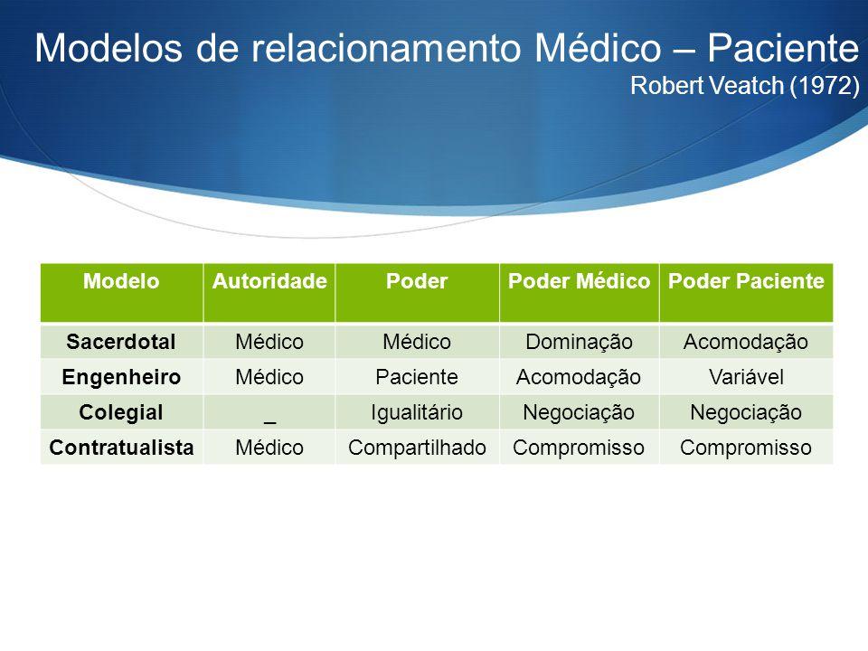 Modelos de relacionamento Médico – Paciente Robert Veatch (1972) ModeloAutoridadePoderPoder MédicoPoder Paciente SacerdotalMédico DominaçãoAcomodação
