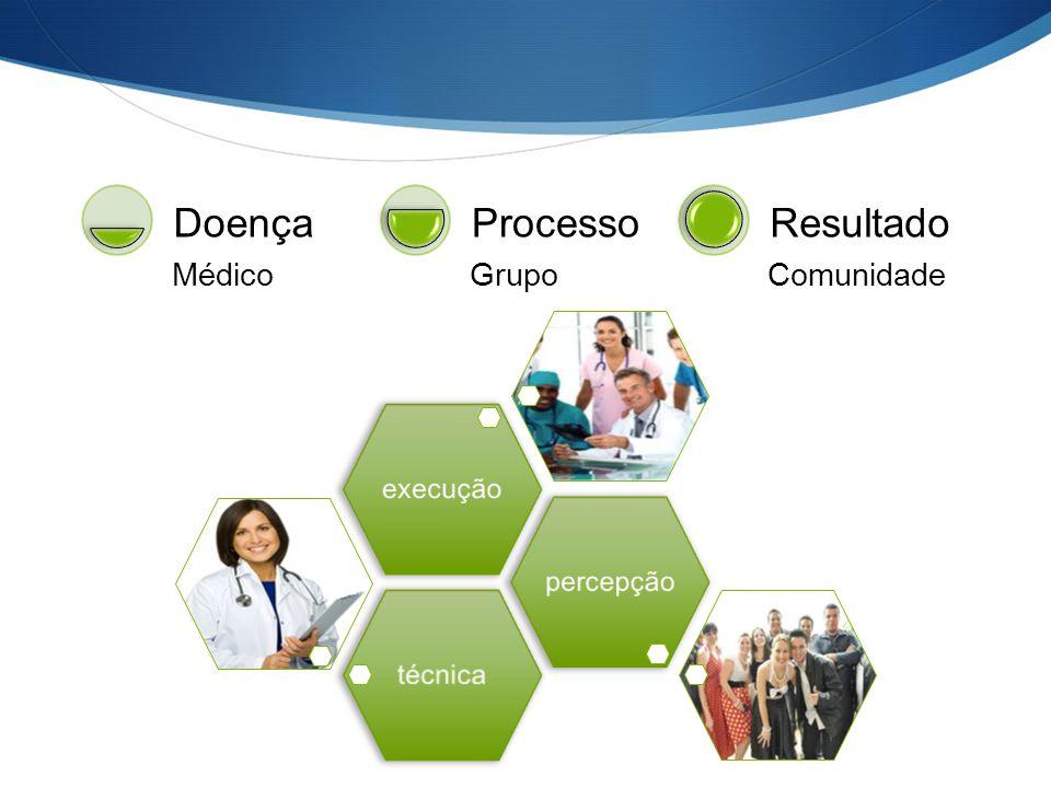 Médico Doença Grupo Processo Comunidade Resultado técnicapercepçãoexecução