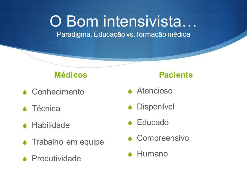 O Bom intensivista… Paradigma: Educação vs. formação médica Médicos  Conhecimento  Técnica  Habilidade  Trabalho em equipe  Produtividade Pacient