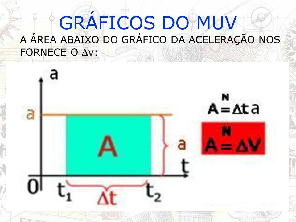 GRÁFICOS DO MUV O GRÁFICO DO ESPAÇO (s x t) É UMA PARÁBOLA, POIS A FUNÇÃO DO ESPAÇO NO MUV É DO 2° GRAU: s = s 0 + v 0 t + at²/2 s t a > 0 s0s0 s t a