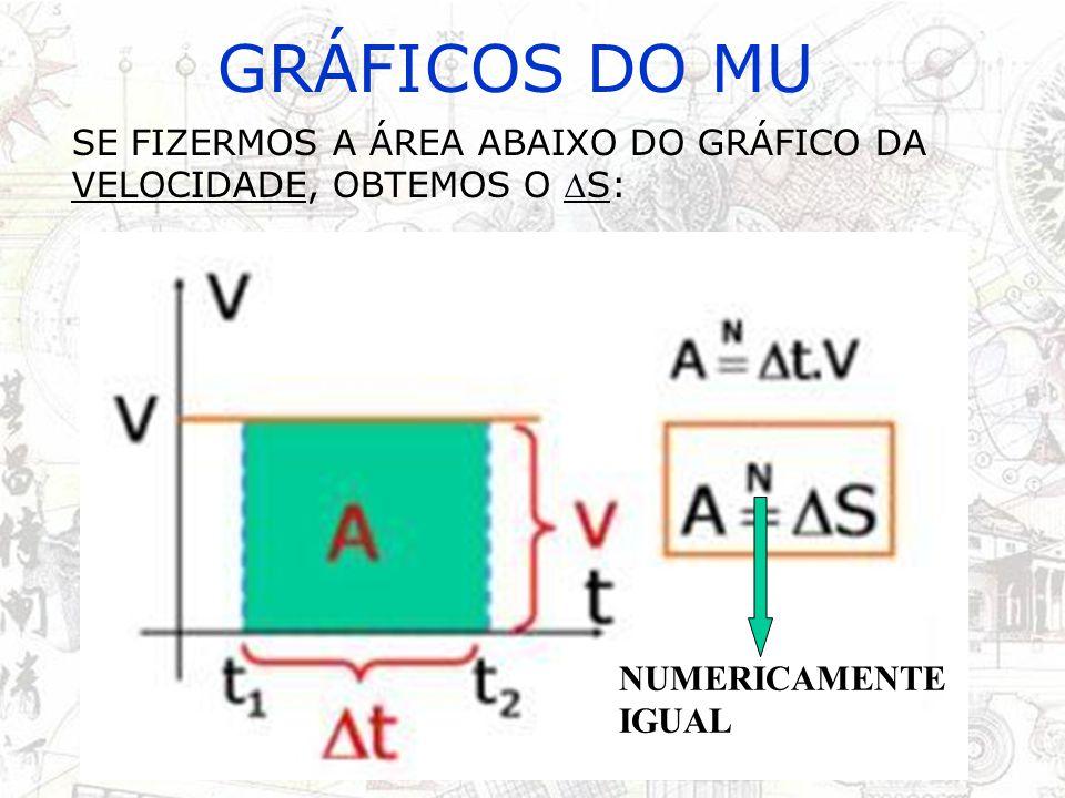 GRÁFICOS DO MU O GRÁFICO DO ESPAÇO NO MU É UMA RETA, POIS A EQUAÇÃO É DO PRIMEIRO GRAU: s = s 0 + vt s t V > 0 V< 0 s0s0 s0s0 s t V > 0 V< 0 s0s0 s0s0