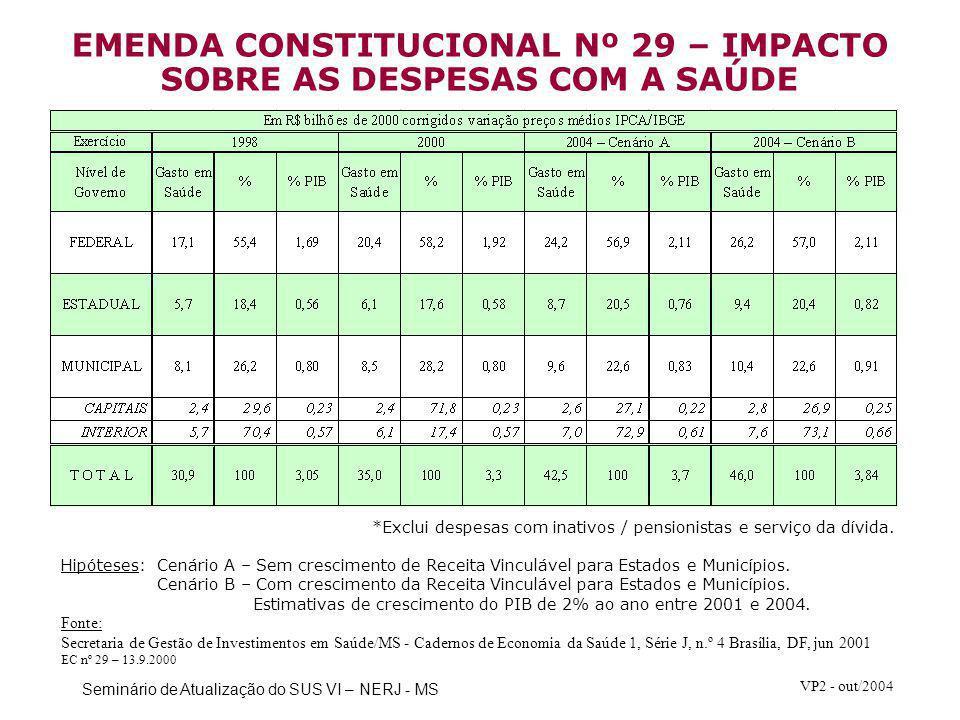 Seminário de Atualização do SUS VI – NERJ - MS VP2 - out/2004 *Exclui despesas com inativos / pensionistas e serviço da dívida. Hipóteses:Cenário A –