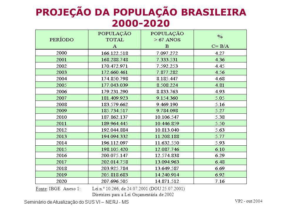 Seminário de Atualização do SUS VI – NERJ - MS VP2 - out/2004 PROJEÇÃO DA POPULAÇÃO BRASILEIRA 2000-2020 Fonte: IBGE Anexo 1:Lei n.º 10.266, de 24.07.