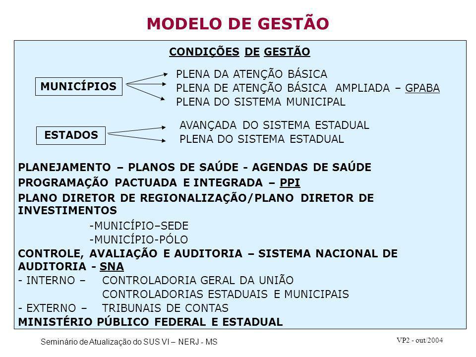 Seminário de Atualização do SUS VI – NERJ - MS VP2 - out/2004 MODELO DE GESTÃO PLANEJAMENTO – PLANOS DE SAÚDE - AGENDAS DE SAÚDE PROGRAMAÇÃO PACTUADA