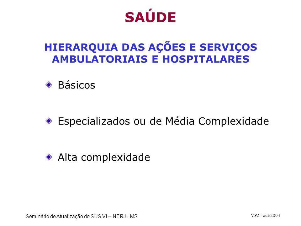 Seminário de Atualização do SUS VI – NERJ - MS VP2 - out/2004 PROJEÇÃO DA POPULAÇÃO BRASILEIRA 2000-2020 Fonte: IBGE Anexo 1:Lei n.º 10.266, de 24.07.2001 (DOU 25.07.2001) Diretrizes para a Lei Orçamentária de 2002