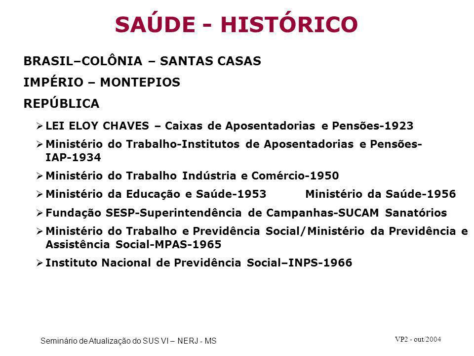 Seminário de Atualização do SUS VI – NERJ - MS VP2 - out/2004 BRASIL–COLÔNIA – SANTAS CASAS IMPÉRIO – MONTEPIOS REPÚBLICA  LEI ELOY CHAVES – Caixas d