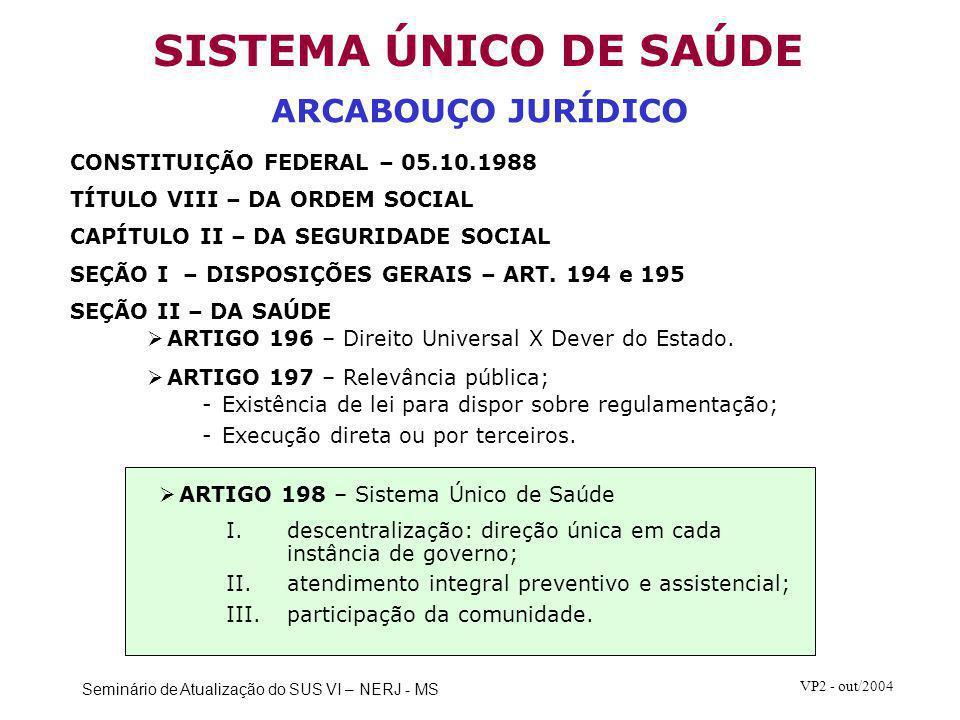 Seminário de Atualização do SUS VI – NERJ - MS VP2 - out/2004 CONSTITUIÇÃO FEDERAL – 05.10.1988 TÍTULO VIII – DA ORDEM SOCIAL CAPÍTULO II – DA SEGURID