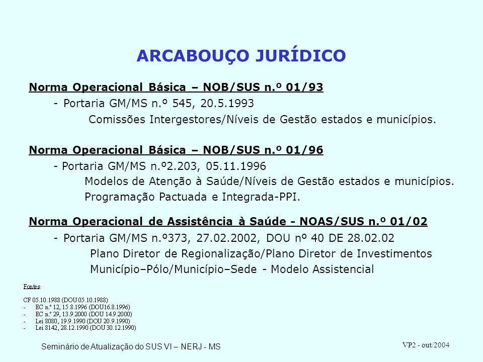 Seminário de Atualização do SUS VI – NERJ - MS VP2 - out/2004 ARCABOUÇO JURÍDICO EMENDA CONSTITUCIONAL N.º12:- Contribuição Provisória sobre Movimentações Financeiras.